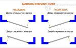 Дверь правая или левая: 3 способа определить сторонность