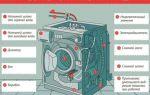 Устройство стиральной машины: основные детали и принцип работы